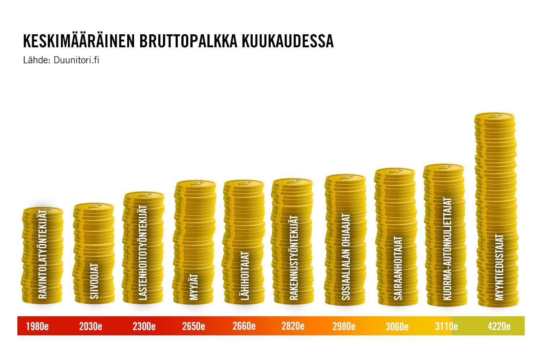 Taulukossa suomalaisten keskimääräisiä bruttopalkkoja